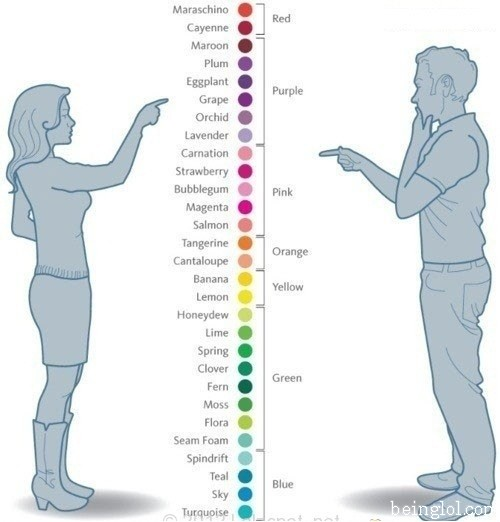 Women Vs Men Colour Differentiation