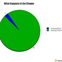 What Happens In The Shower