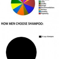 How Men Choose Shapmoo