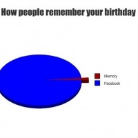 How People Remember Your Birthday?